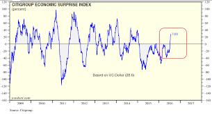 Citi Economic Surprise Index Chart Yardeni Citi Economic Surprise Chart Yardeni Citi Economic