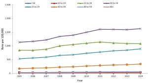 Std Fact Chart Se 38 Answers Report On Sexually Transmitted Infections In Canada 2013