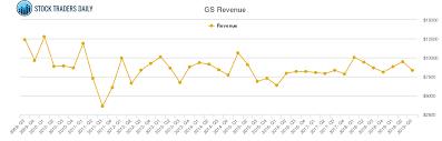 Goldman Sachs Group Revenue Chart Gs Stock Revenue History
