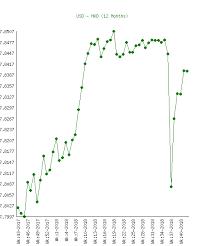 Us Dollar Usd To Hong Kong Dollar Hkd Chart History