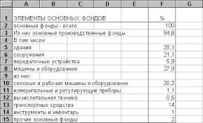 ru Основные фонды и оборотные средства предприятия О видовой структуре основных фондов промышленности России можно судить по следующим данным