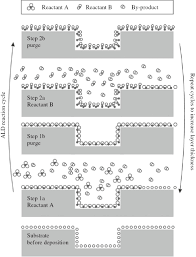 Coating Strategies For Atomic Layer Deposition Nanotechnology Reviews