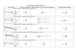 bending moment equation cantilever beam jennarocca