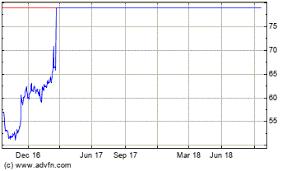 Plki Stock Chart Popeyes Louisiana Kitchen Inc To Present At The 19th