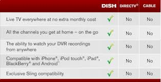 Dish Network For Rv The Leading Satellite Television Cable