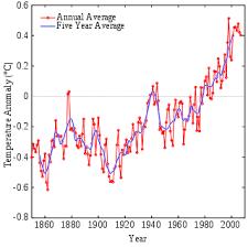 Реферат по географии Глобальное потепление Миф или реальность  instrumental temperature record svg