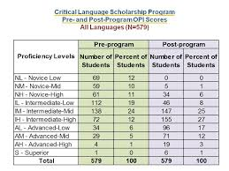 Program Outcomes Critical Language Scholarship Program