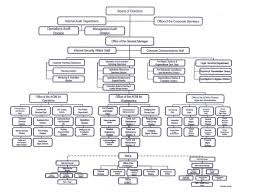 Senate Hierarchy Chart Ppa Organizational Structure Philippine Ports Authority