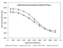 Hardness Scale Conversion Thermal Processing Magazine