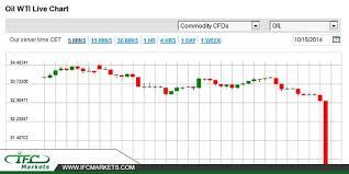 Oil Wti Price Today Oilwti Oilprice Oilwtilivechart