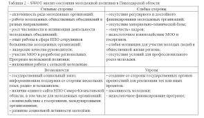 Тенденции развития молодежной политики в Республике Казахстан  swot анализ состояния молодежной политики в Павлодарской области