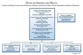 Cdc Organizational Chart Cdc Organization Office On Smoking And Health Smoking