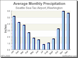 Climate In Seattle Sea Tac Airport Washington