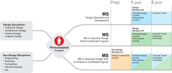 degree plan personalized program of study
