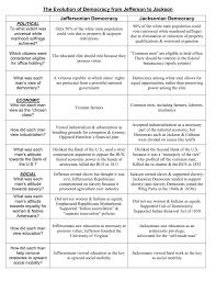 Jefferson Vs Jackson Comparison Chart