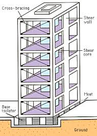 Stiffness and strength, regularity, redundancy and a stable foundation. Pin By Adrian R On Stem Challenges In 2021 Earthquake Proof Buildings Earthquake Resistant Structures Earthquake