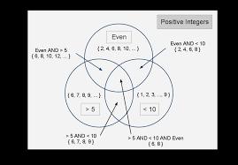 Venn Diagram Information What Is A Venn Diagram