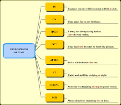 Preposition Chart In Hindi Prepositions Revision Notes Icse Class 10 English English