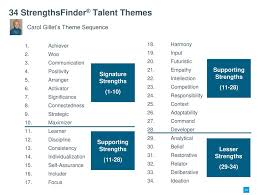 Strengthsfinder Themes Chart Introduction To Strengths Finder 20 Strengths Finder Strengths