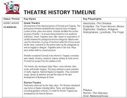 Time Line Forms Academy Of Performing Arts Worthing College Theatre Timeline