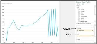 Excel Power View Multiple Visualizations Tutorialspoint