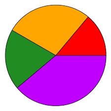 4 Piece Pie Chart Pie Chart Clip Art Clip Art Library