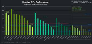 Graphic Card Comparison Chart 2017 Nvidia Graphics Cards Comparison Chart 2017 Gemescool Org