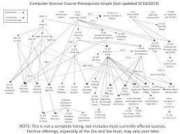 Prerequisite Chart Department Of Computer Science The