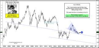 Kimble Charting Solutions A Close Look Into Copper Korelin Economics Report