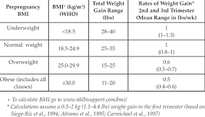 Pregnancy Weight Gain Chart Overweight New Recommendations For Total And Rate Of Weight Gain During