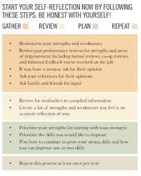List Of Strengths For Interview How To Identify Your Strengths And Weaknesses With Pictures