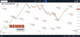 Renko Charts App Chartiq Renko Charts Review Technician App