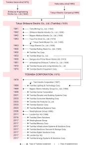 Toshiba Chronology Of History