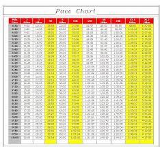 4k Pace Chart 10 Runtri Chicago Marathon Race Data Pace Charts Every 5k