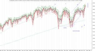 Dow Jones 52 Week Chart The Dow Jones Industrial Average Index Djia Dji For