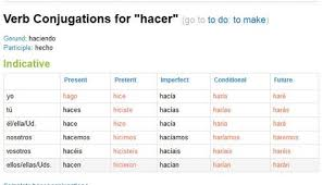Hacer Verb Conjugation Spanish Verb Conjugation Spanish