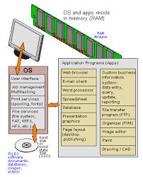 Application Program Definition From Pc Magazine Encyclopedia