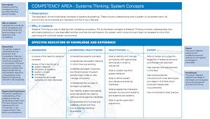 incose uk zguide 6 systems engineering competency framework systems model