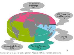 Pollution Chart Images Marpol Marime Pollution Chart Gcaptain
