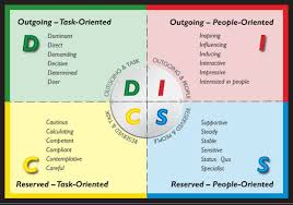 Personality Types Disc Google Search How To Influence