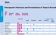 Topical Steroids Comparison Of Potencies And Formulations