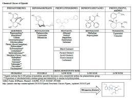 Opioid Allergy Pseudo Allergy Or Adverse Effect