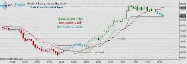 Profitspi Stock Chart Forex Ea Backtesting Software Forex Backtesting Software