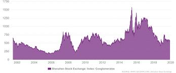 China Shenzhen Stock Exchange Indices Daily