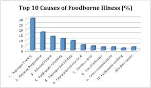Proper Food Cooling Chart Preventing Foodborne Illness Food Safety Sanitation And