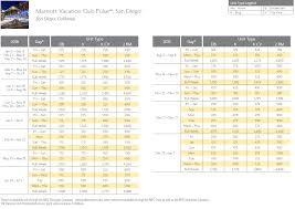 Diamond Resorts Points Chart 2018 Marriott Pulse San Diego Points Chart Resort Info