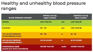 Healthy And Unhealth Blood Pressure Ranges Irisvision