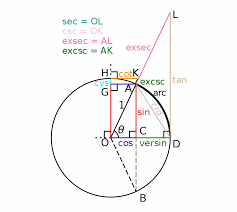 Unit Circle Sin Cos Tan Chart Unit Circle Sin Cos Tan Cot Exsec Excsc Versin Cvs Unit