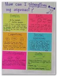 argumentative essay dieting business topics