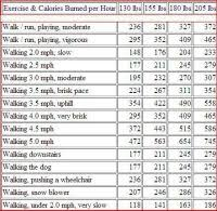 Lose Weight Walking Chart Kilojoules To Calories Conversion Chart Nwtc General